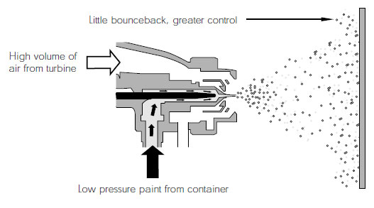 high volume low pressure (hvlp) spray gun tips adendorff machineryillustration of particles and the resulting reduction of the bounce back
